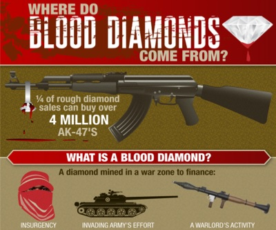 blood diamonds action